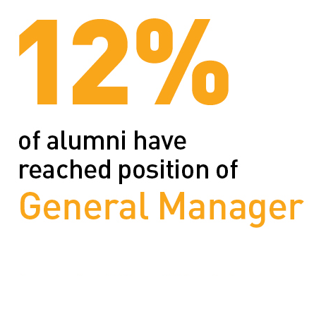 12% of Alumni reach position of General Manager