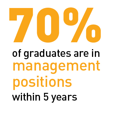 70% graduates in management position within 5 years