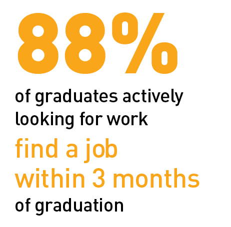 88% graduates find a job within 3 months