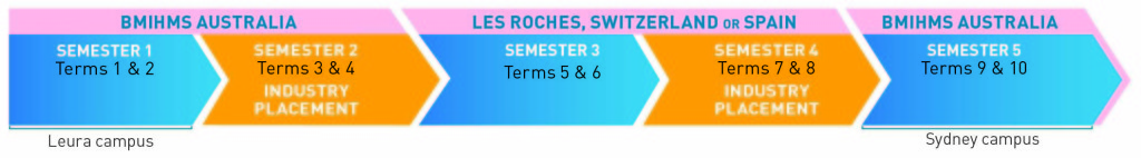 Les Roches Switzerland and Spain International Study Options