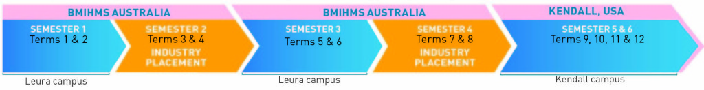 BMIHMS Australia - Kendall College International Study Option 1